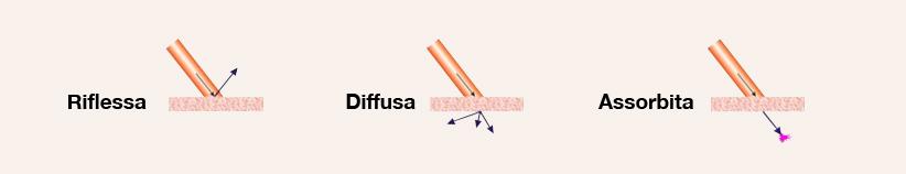 luce-epilazione-definitiva-chirurgia-estetica-falmed-centro-medico-pescara